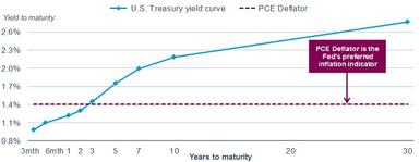 Yields at the short end of the yield curve are still below the PCE Deflator, which is the Fed's preferred inflation indicator.