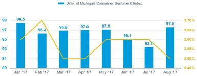 Chart shows the University of Michigan Consumer Expectations Index surged from July to August, while the five-10 year expected inflation rate fell.