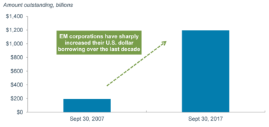 Issuance of U.S. dollar denominated bonds by EM companies and countries has soared to $1.2 trillion from less than $200 million over the past decade.