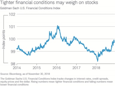 The Goldman Sachs U.S. Financial Conditions Index, which tracks changes in interest rates, credit spreads, equity prices and the dollar, was at 99.72 index points on Nov. 30, 2018, up from 98.19 on Jan. 26, 2018, implying tighter conditions.