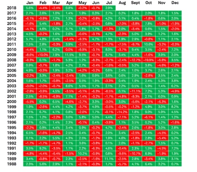 MSCI AC World monthly returns