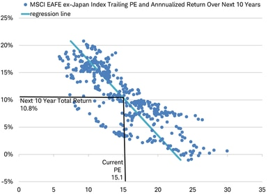 MSCI EAFE ex-Japan PE ratio scatter chart