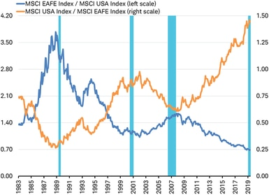 MSCI EAFE vs MSCI USA