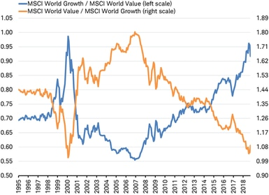 MSCI Growth against MSCI Value vs MSCI Value against MSCI Growth