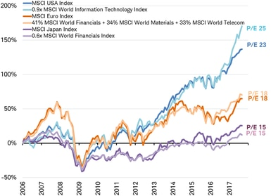 MSCI Indexes