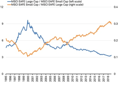 MSCI Large Cap against MSCI Small Cap vs MSCI Small Cap against MSCI Large Cap