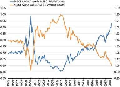 MSCI World Growth relative to MSCI World Value