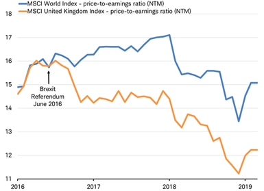 MSCI World Index PE ratio vs MSCI UK PE ratio