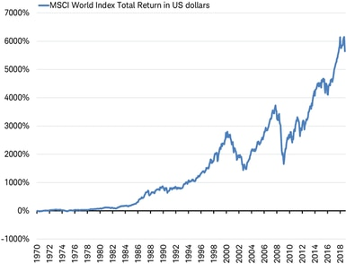MSCI World Index Total Return in US dollars