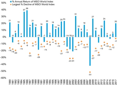 MSCI World Index returns