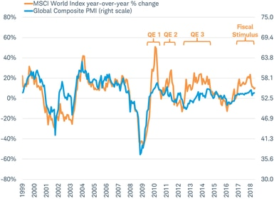 MSCI World Index vs Global PMI