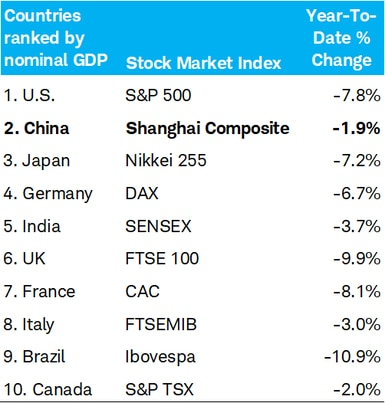 Market performance table