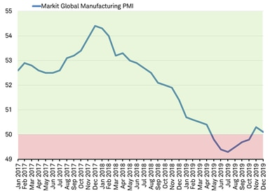 Markit Global Manufacturing Index