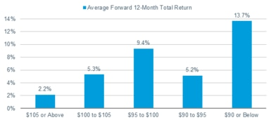 The average forward 12-month total return for preferred securities priced $105 and above is just 2.2%, compared with 5.3% for preferreds priced $100-$105 and 9.4% for preferreds priced $95-$100.