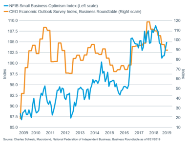 NFIB Small Business Optimism Index vs CEO Confidence