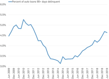 Percent of auto loans 90+ days delinquent