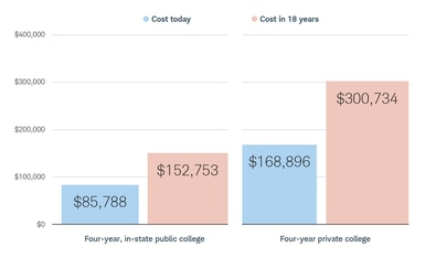 Cost of four-year, in state public college will increase from $85,788 to $152,753 in 18 years. Cost of four-year private college will increase from $168,896 to $300,734 in 18 years.