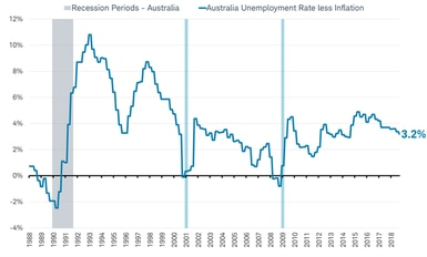 Recessions vs Unemployment rate less inflation - Australia