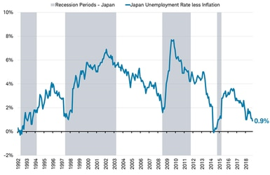 Recessions vs Unemployment rate less inflation - Japan