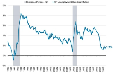 Recessions vs Unemployment rate less inflation - UK