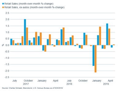 Retail sales vs retail sales ex-auts MoM bar