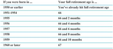 When Should You Take Social Security? | Charles Schwab
