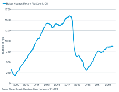 Rig count, oil