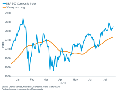S&P 500 with 50-day MAV