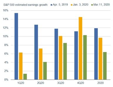 S&P 500 Earnings Revisions