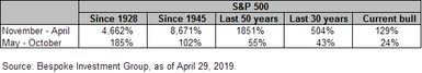 SP 500 returns