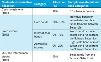 How to Build a Bond Portfolio | Charles Schwab