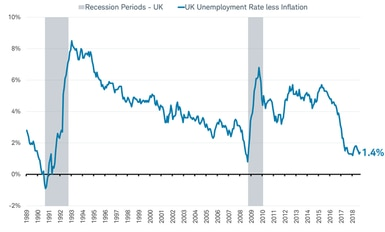 UKS Unemployment less inflation