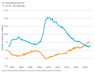 Unemployment level vs JOLTS openings