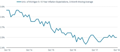 The 3-month moving average for 5-10-year inflation expectations within the University of Michigan's monthly Survey of Consumers was 2.4% in October 2018, down from 3% in February 2013.