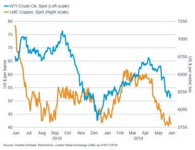 WTI crude vs copper