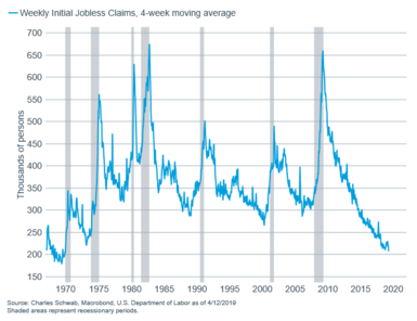 Weekly initial jobless claims - 4-week MAV