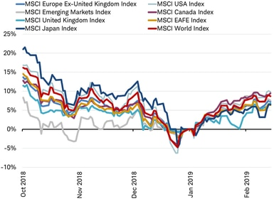 World Indexes