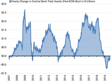 Yearly change in central bank assets