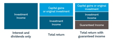 Retirement Income Strategies: The Total Return Approach