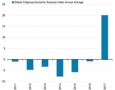 Global Citi Eco Surprise Index Avg