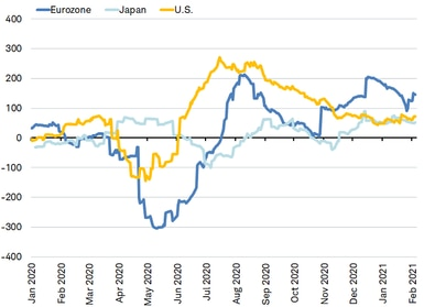 citi economic surprise indices - eurozone_japan_us