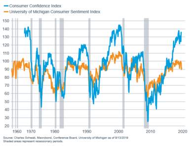 consumer confidence vs U of M long term with recession bars
