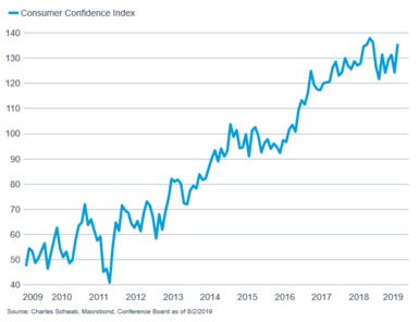 Schwab Market Perspective: Canary in the Coal Mine…or Simply Clouds