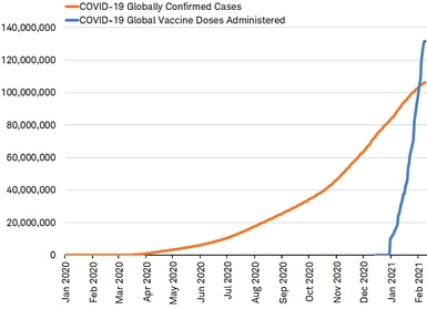 covid cases vs. vaccine doses administered