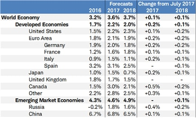 World growth forecasts