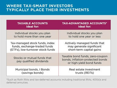 Where Tax-Smart Investors Typically Place Their Investments