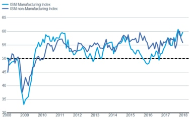 ISM Monufacturing and Non-manufacturing Indexes