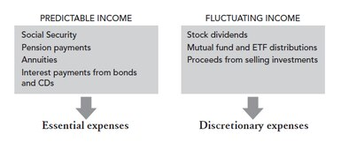 Predictable and Fluctuating Income