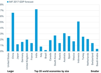 All of the worlds top 20 economies on track to grow in 2017
