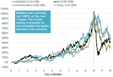10-year bubbles